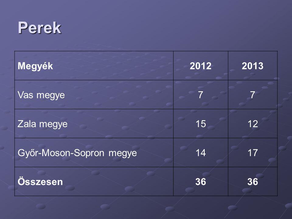 Perek Megyék20122013 Vas megye77 Zala megye1512 Győr-Moson-Sopron megye1417 Összesen36