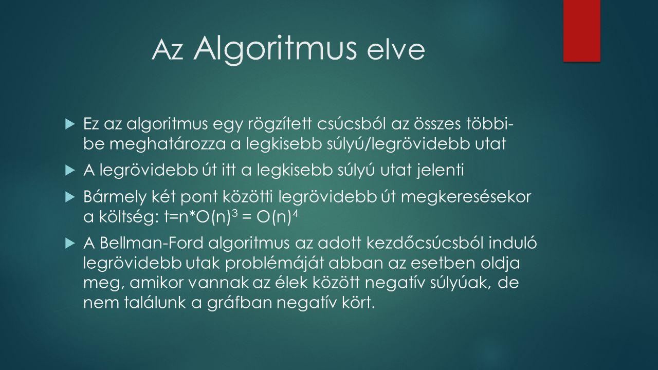 Az Algoritmus elve  Ez az algoritmus egy rögzített csúcsból az összes többi- be meghatározza a legkisebb súlyú/legrövidebb utat  A legrövidebb út it