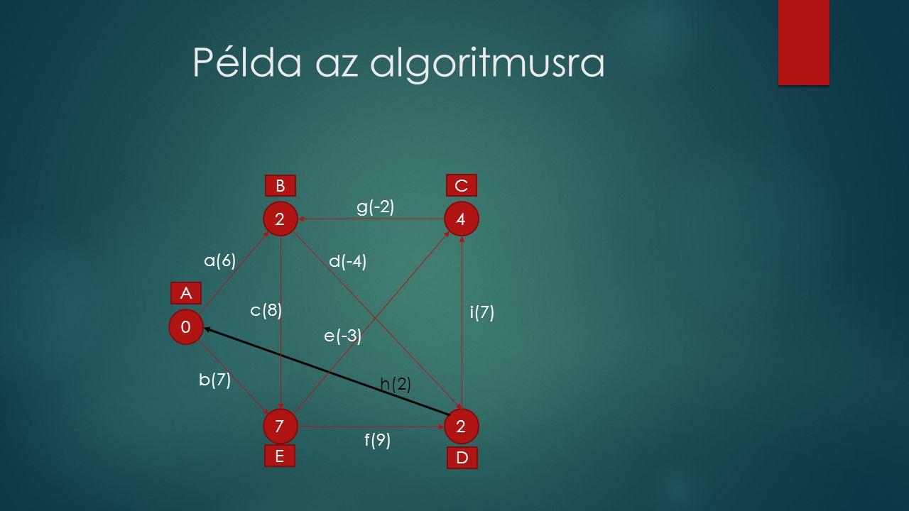 Példa az algoritmusra 0 2 2 4 7 A C D E B a(6) f(9) g(-2) d(-4) c(8) e(-3) b(7) i(7) h(2)