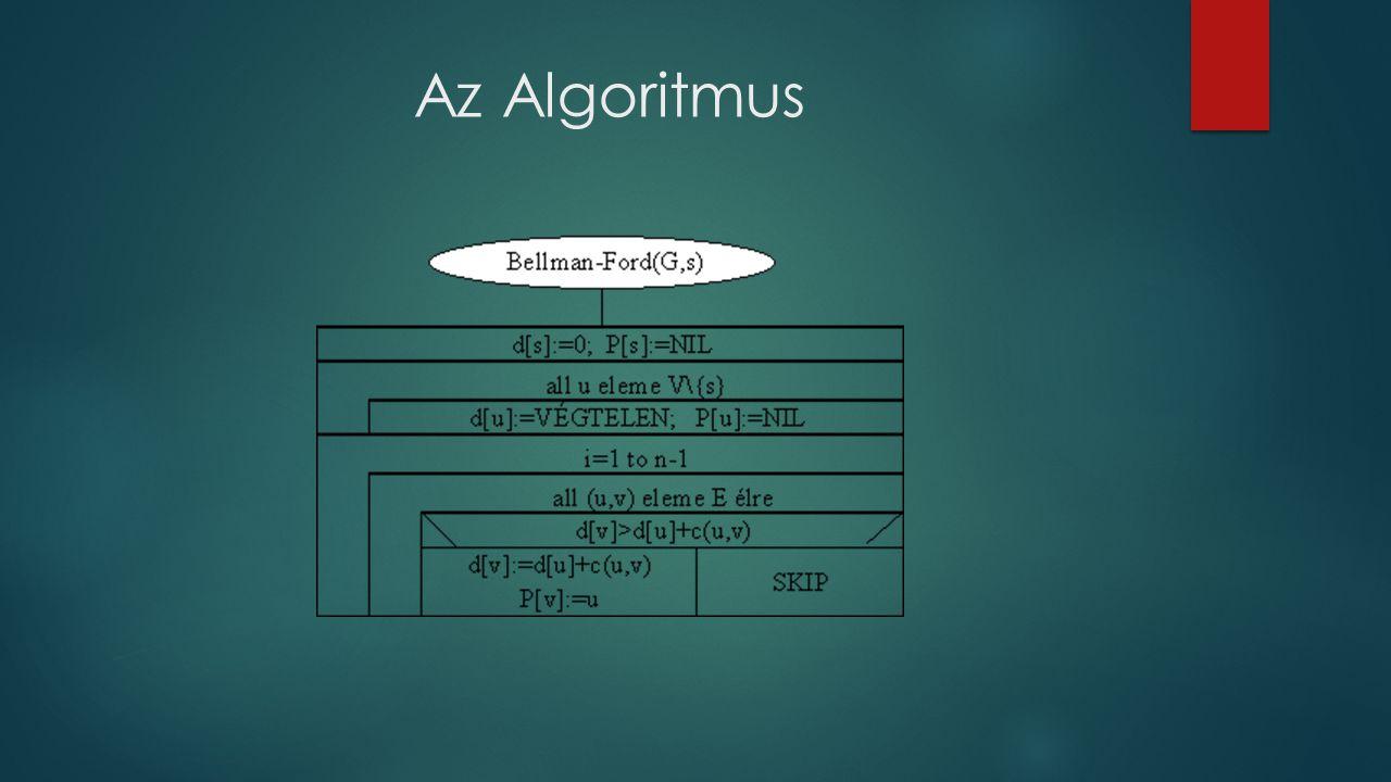 Példa az algoritmusra A C D E B a(6) f(9) g(-2) d(-4) c(8) e(-3) b(7) i(7) h(2)