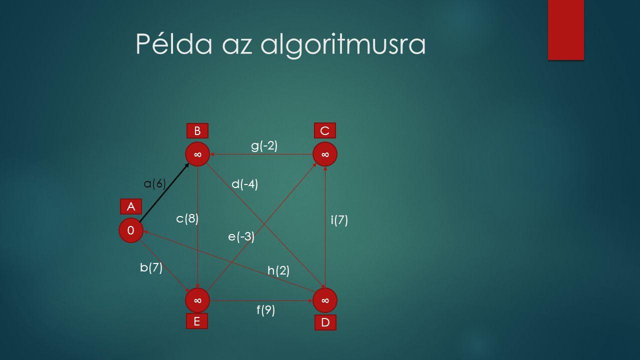 Példa az algoritmusra 0 ∞ ∞ ∞ ∞ A C D E B a(6) f(9) g(-2) d(-4) c(8) e(-3) b(7) i(7) h(2)