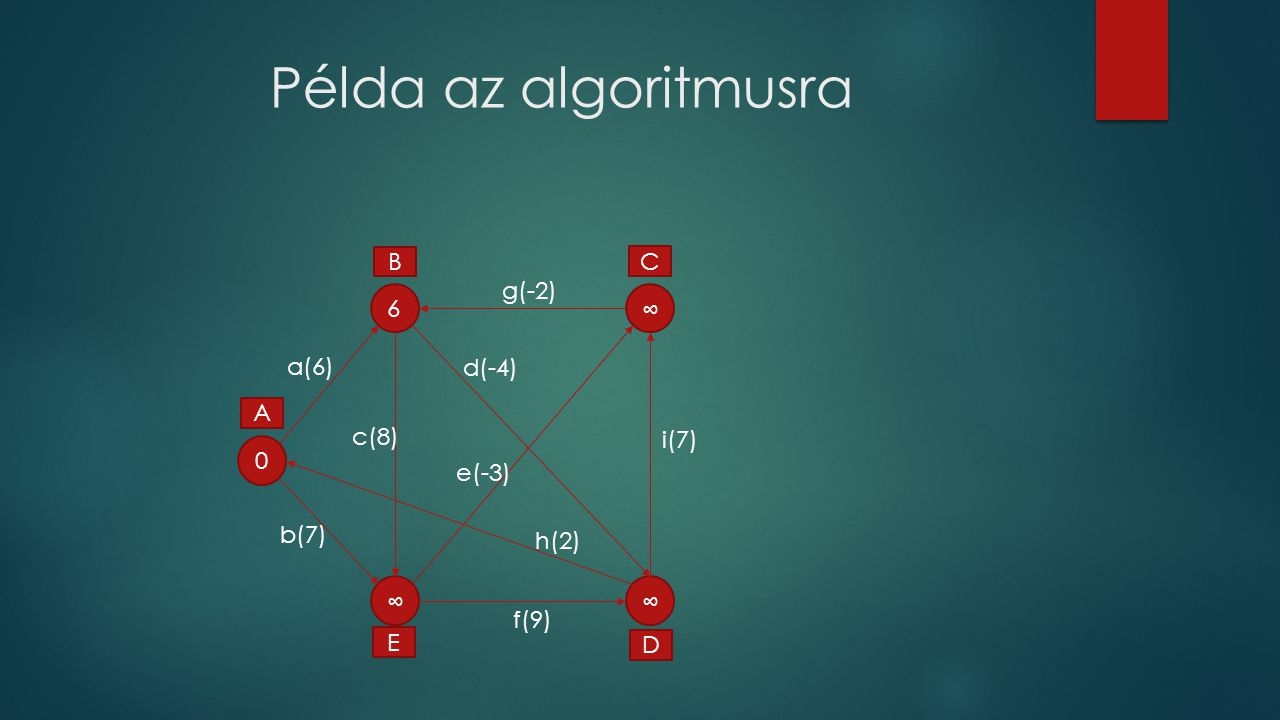 Példa az algoritmusra 0 6 ∞ ∞ ∞ A C D E B a(6) f(9) g(-2) d(-4) c(8) e(-3) b(7) i(7) h(2)