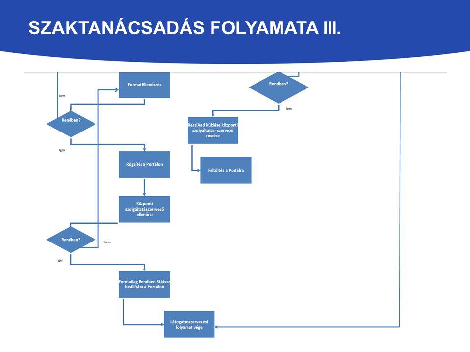 SZAKTANÁCSADÁS FOLYAMATA III.