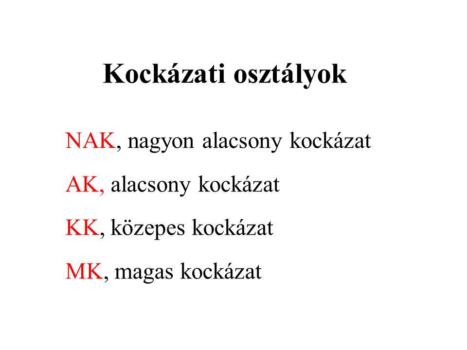 Kockázati osztályok NAK, nagyon alacsony kockázat AK, alacsony kockázat KK, közepes kockázat MK, magas kockázat
