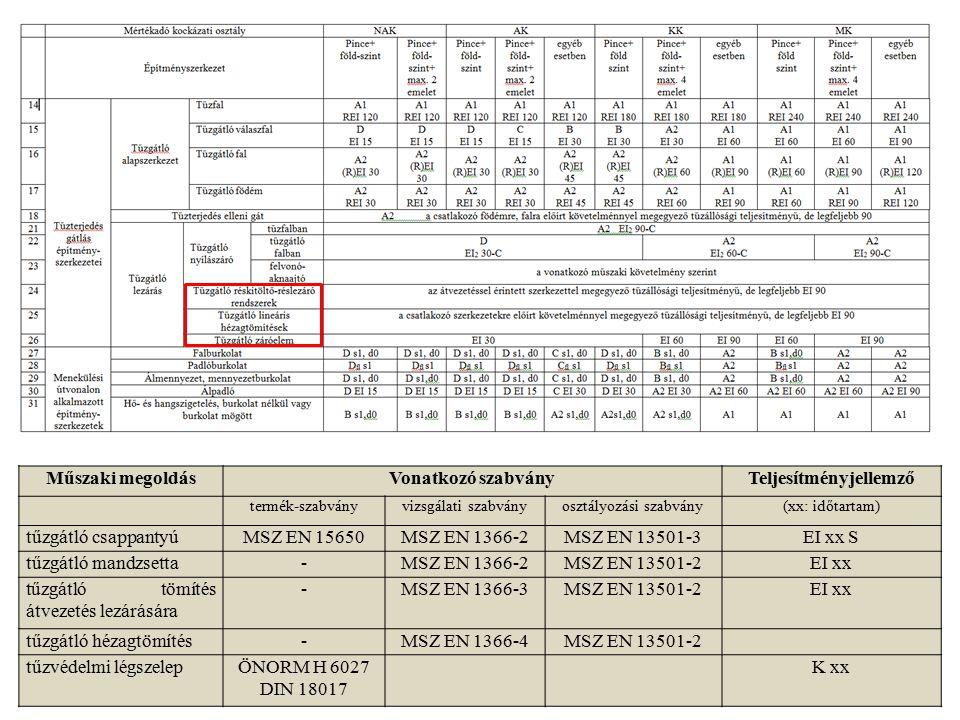 Műszaki megoldásVonatkozó szabványTeljesítményjellemző termék-szabványvizsgálati szabványosztályozási szabvány(xx: időtartam) tűzgátló csappantyúMSZ E