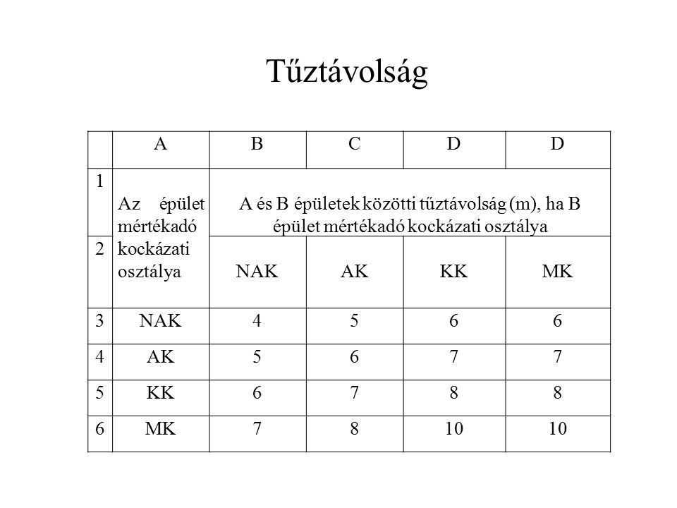 ABCDD 1 Az épület mértékadó kockázati osztálya A és B épületek közötti tűztávolság (m), ha B épület mértékadó kockázati osztálya 2 NAKAKKKMK 3NAK4566