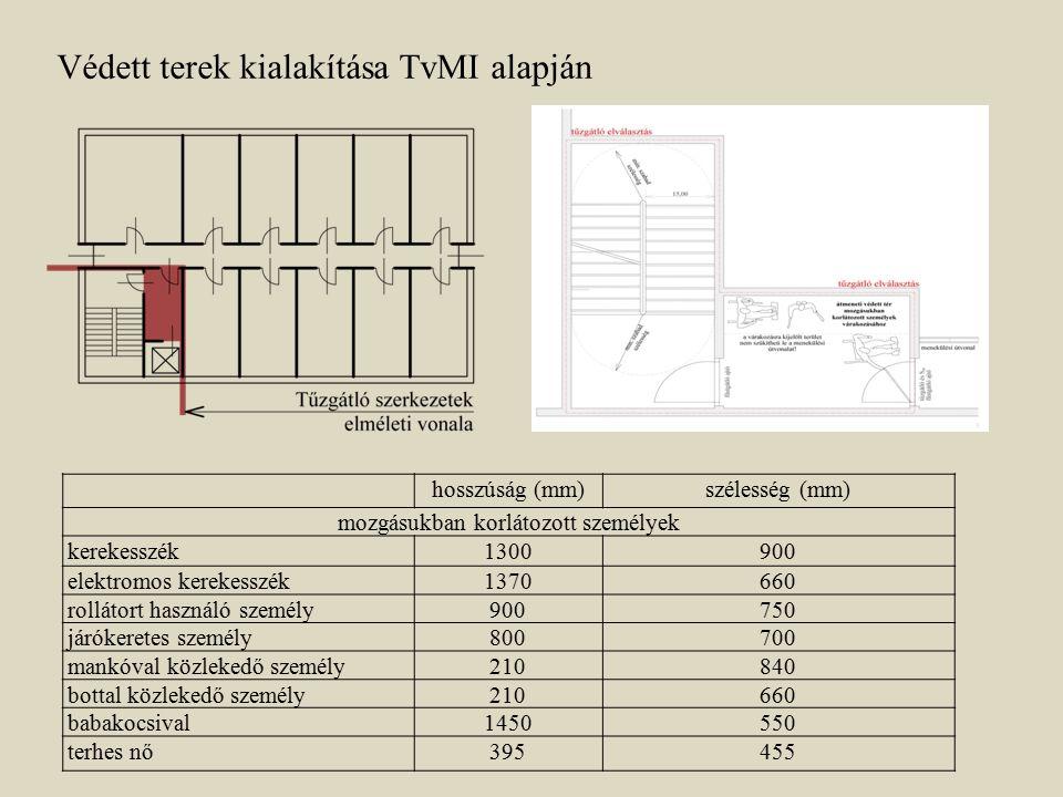 Védett terek kialakítása TvMI alapján hosszúság (mm)szélesség (mm) mozgásukban korlátozott személyek kerekesszék1300900 elektromos kerekesszék1370660