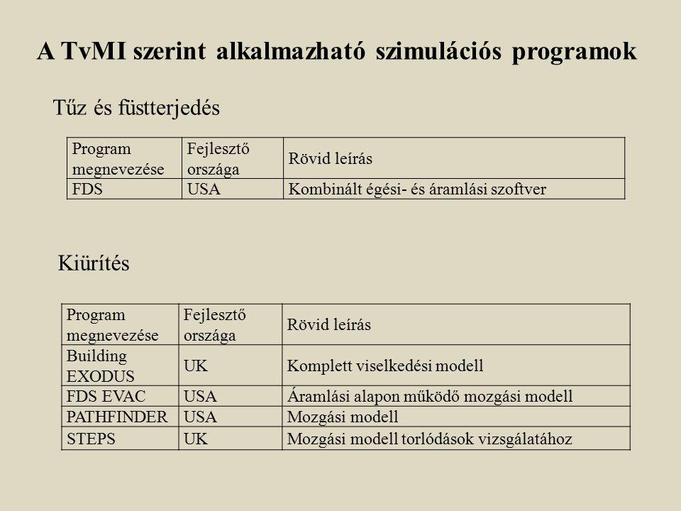 Program megnevezése Fejlesztő országa Rövid leírás FDSUSAKombinált égési- és áramlási szoftver Program megnevezése Fejlesztő országa Rövid leírás Buil
