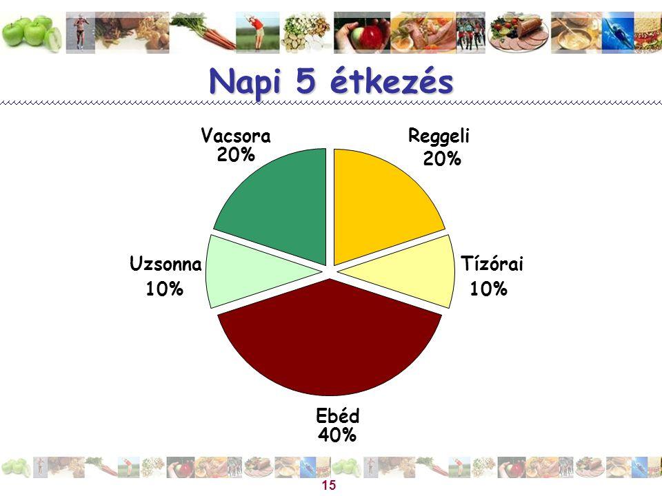 Magyar Dietetikusok Országos Szövetsége 15 Napi 5 étkezés Reggeli 20% Tízórai 10% Ebéd 40% Uzsonna 10% Vacsora 20%