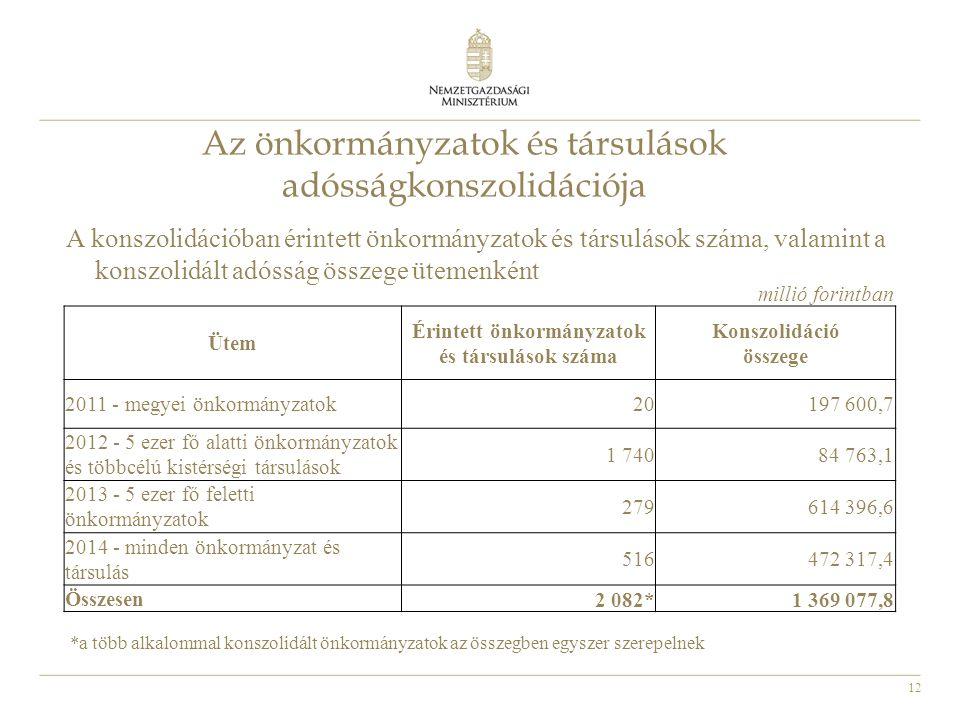 12 Az önkormányzatok és társulások adósságkonszolidációja A konszolidációban érintett önkormányzatok és társulások száma, valamint a konszolidált adós