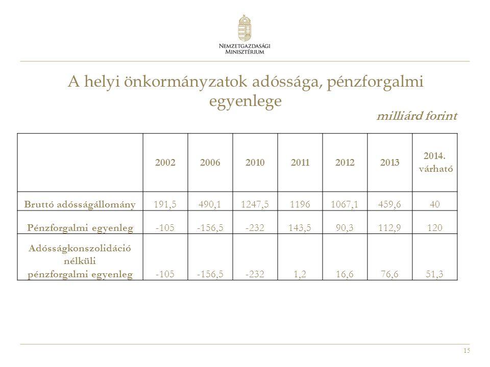 15 A helyi önkormányzatok adóssága, pénzforgalmi egyenlege milliárd forint 200220062010201120122013 2014. várható Bruttó adósságállomány191,5490,11247