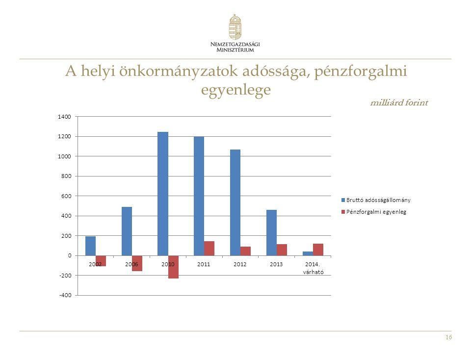 16 A helyi önkormányzatok adóssága, pénzforgalmi egyenlege milliárd forint