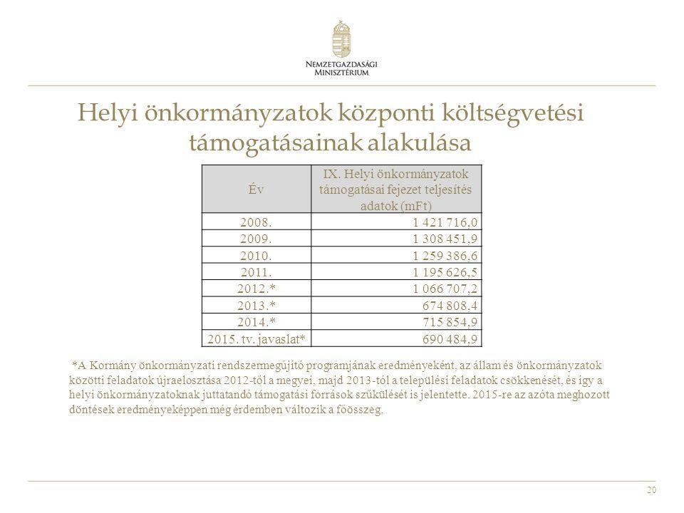 20 Helyi önkormányzatok központi költségvetési támogatásainak alakulása Év IX. Helyi önkormányzatok támogatásai fejezet teljesítés adatok (mFt) 2008.1