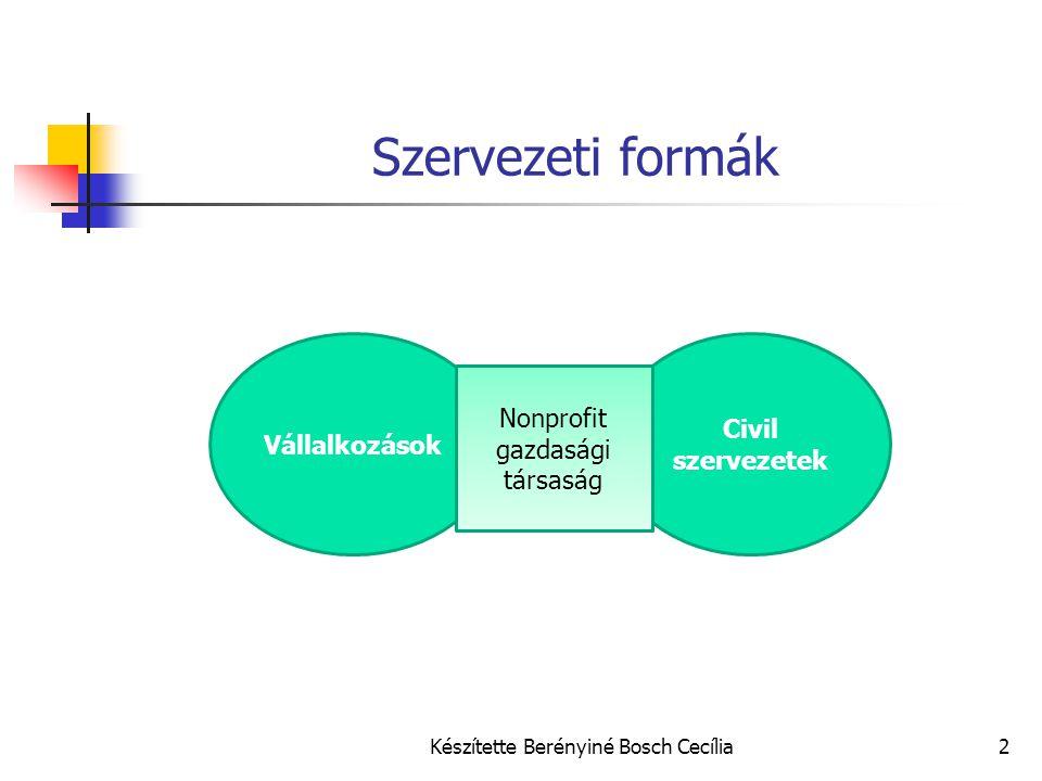 Készítette Berényiné Bosch Cecília3 Szervezeti formák közötti különbségek Alapítási szabályok Minimális tőke követelemény Alapítói taglétszám Közhasznú jogállás Gazdálkodás Üzletszerű gazdasági tevékenység korlátja Adózási környezet Adókedvezmények Illetékmentesség Adózott eredmény sorsa A fenntarthatóság kulcsa a gazdaságos működés, a növekedés!