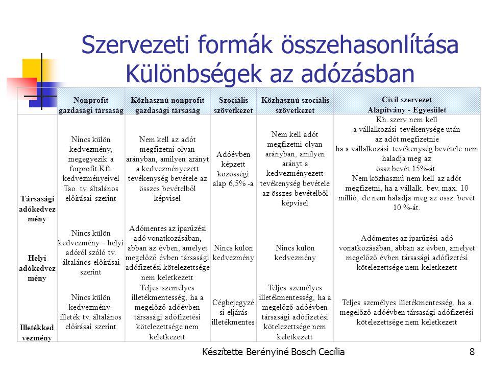 Előnyök – hátrányok összevetése Alapítás tőke igénye Nyereség a tagok között felosztható vagy sem Nyereségből a hátrányos helyzetű tagok és azok közeli hozzátartozói támogathatóak.