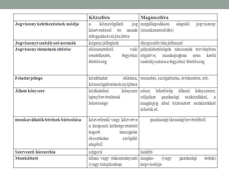 KözszféraMagánszféra Jogviszony keletkezésének módja a közszolgálati jog kinevezéssel és annak elfogadásával jön létre megállapodáson alapuló jogviszo