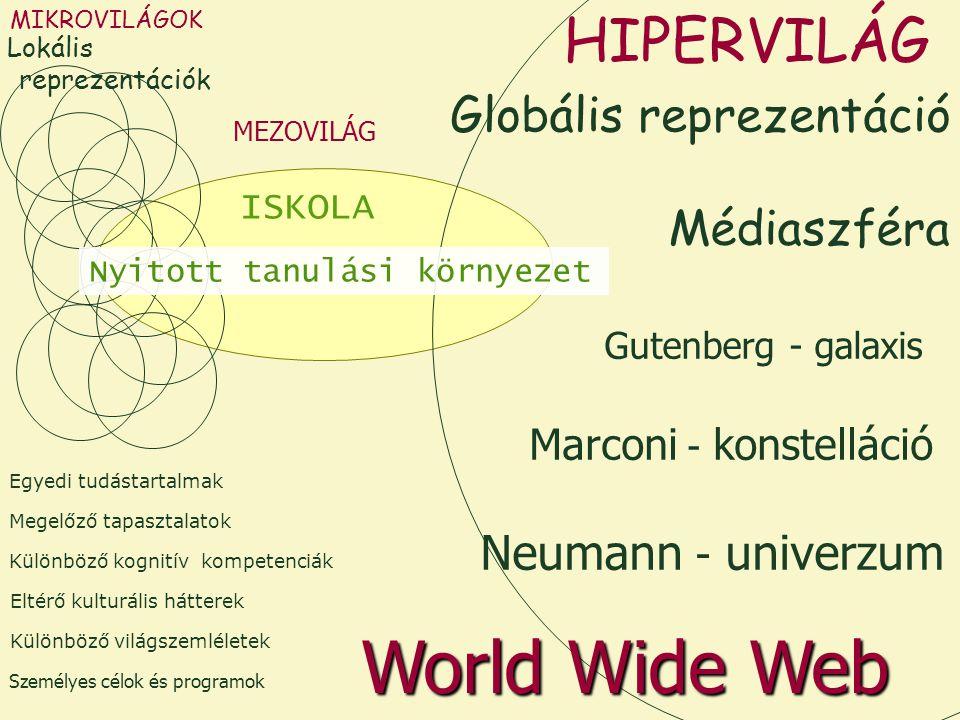 MIKROVILÁGOK Különböző kognitív kompetenciák Megelőző tapasztalatok Eltérő kulturális hátterek Személyes célok és programok Egyedi tudástartalmak Különböző világszemléletek ISKOLA MEZOVILÁG Médiaszféra Marconi - konstelláció Gutenberg - galaxis Neumann - univerzum World Wide Web Nyitott tanulási környezet HIPERVILÁG Globális reprezentáció Lokális reprezentációk
