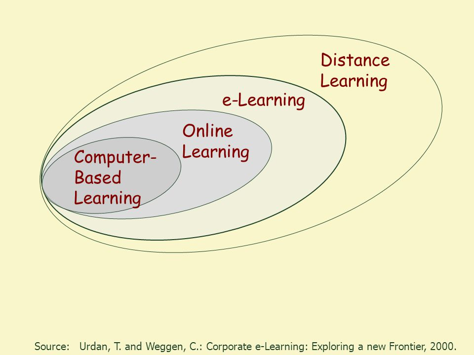 Computer- Based Learning Online Learning e-Learning Distance Learning Source:Urdan, T.