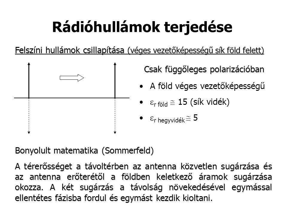 Rádióhullámok terjedése Felszíni hullámok csillapítása (véges vezetőképességű sík föld felett) Csak függőleges polarizációban Bonyolult matematika (Sommerfeld) A térerősséget a távoltérben az antenna közvetlen sugárzása és az antenna erőterétől a földben keletkező áramok sugárzása okozza.