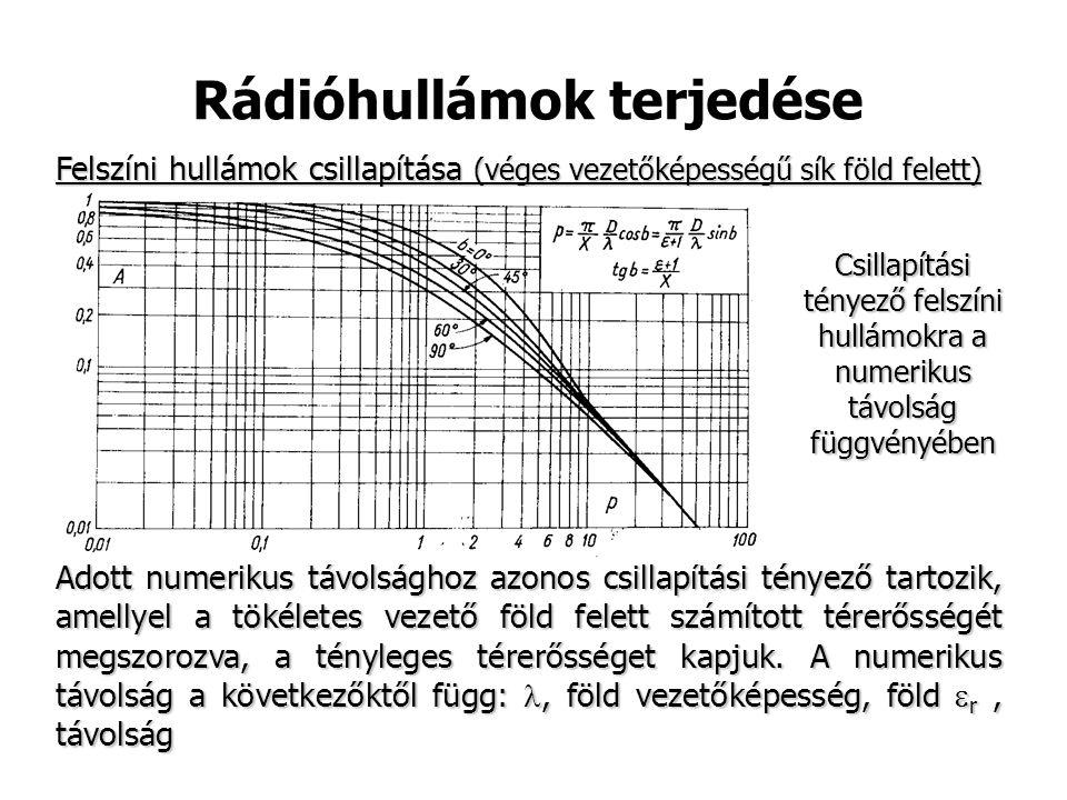 Rádióhullámok terjedése Felszíni hullámok csillapítása (véges vezetőképességű sík föld felett) Adott numerikus távolsághoz azonos csillapítási tényező tartozik, amellyel a tökéletes vezető föld felett számított térerősségét megszorozva, a tényleges térerősséget kapjuk.