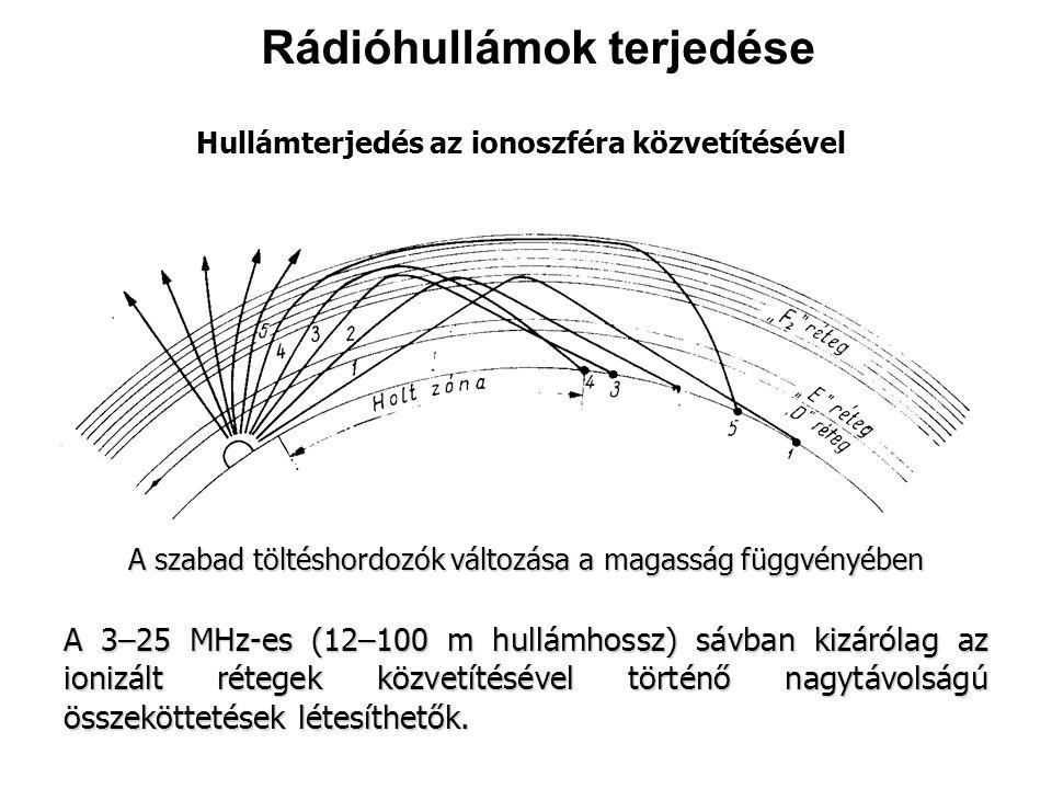Hullámterjedés az ionoszféra közvetítésével A 3–25 MHz-es (12–100 m hullámhossz) sávban kizárólag az ionizált rétegek közvetítésével történő nagytávolságú összeköttetések létesíthetők.