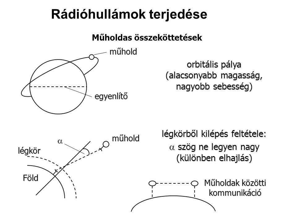 Műholdas összeköttetések műhold egyenlítő légkörből kilépés feltétele:  szög ne legyen nagy (különben elhajlás) orbitális pálya (alacsonyabb magasság, nagyobb sebesség) műhold légkör Föld Műholdak közötti kommunikáció Rádióhullámok terjedése