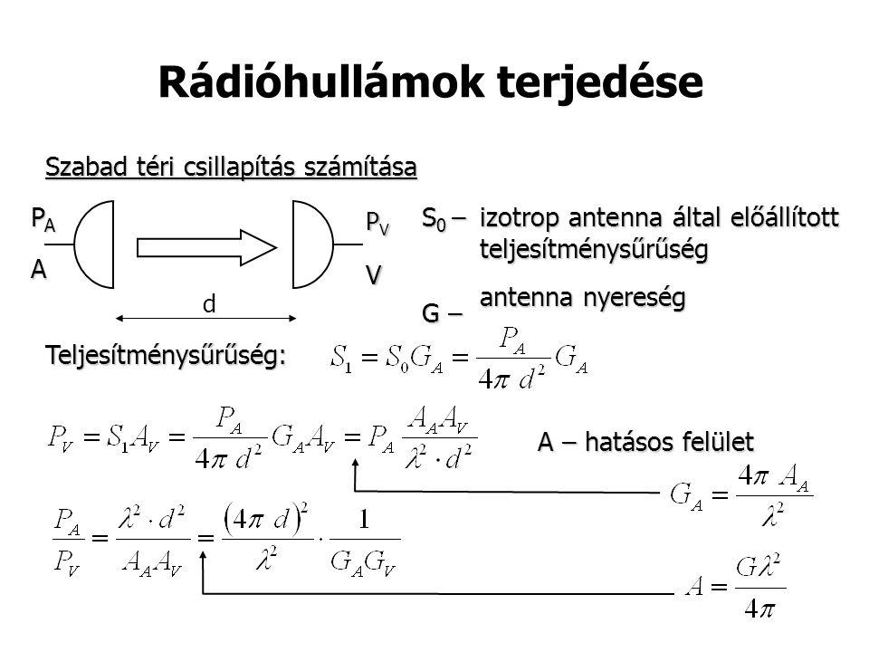 Rádióhullámok terjedése Teljesítménysűrűség: A – hatásos felület izotrop antenna által előállított teljesítménysűrűség antenna nyereség S 0 – G – PAPAPAPAA V PVPVPVPV d Szabad téri csillapítás számítása