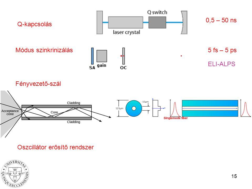 15 Q-kapcsolás Módus szinkrinizálás Fényvezető-szál Oszcillátor erősítő rendszer 0,5 – 50 ns 5 fs – 5 ps ELI-ALPS