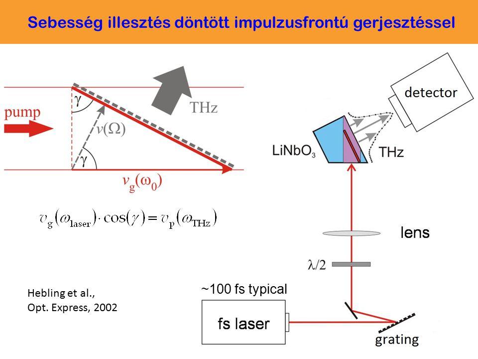 ~100 fs typical Hebling et al., Opt. Express, 2002 Sebesség illesztés döntött impulzusfrontú gerjesztéssel