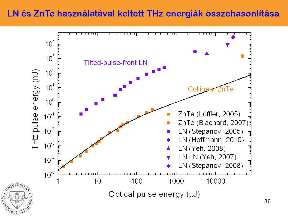 36 LN és ZnTe használatával keltett THz energiák összehasonlítása