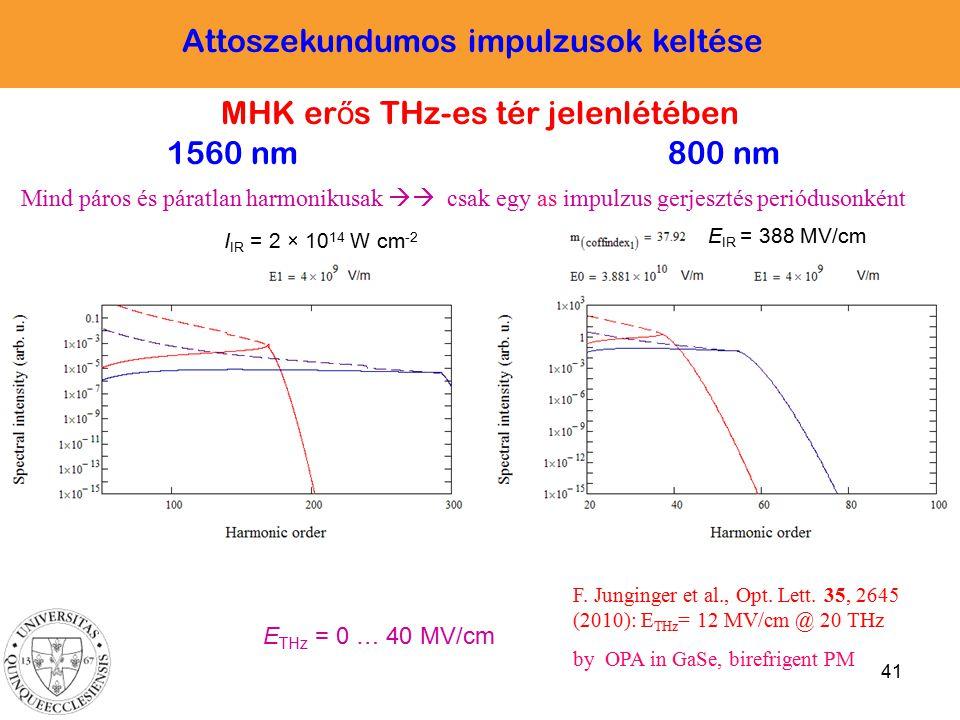 41 1560 nm I IR = 2 × 10 14 W cm -2 E IR = 388 MV/cm E THz = 0 … 40 MV/cm 800 nm MHK er ő s THz-es tér jelenlétében Attoszekundumos impulzusok keltése