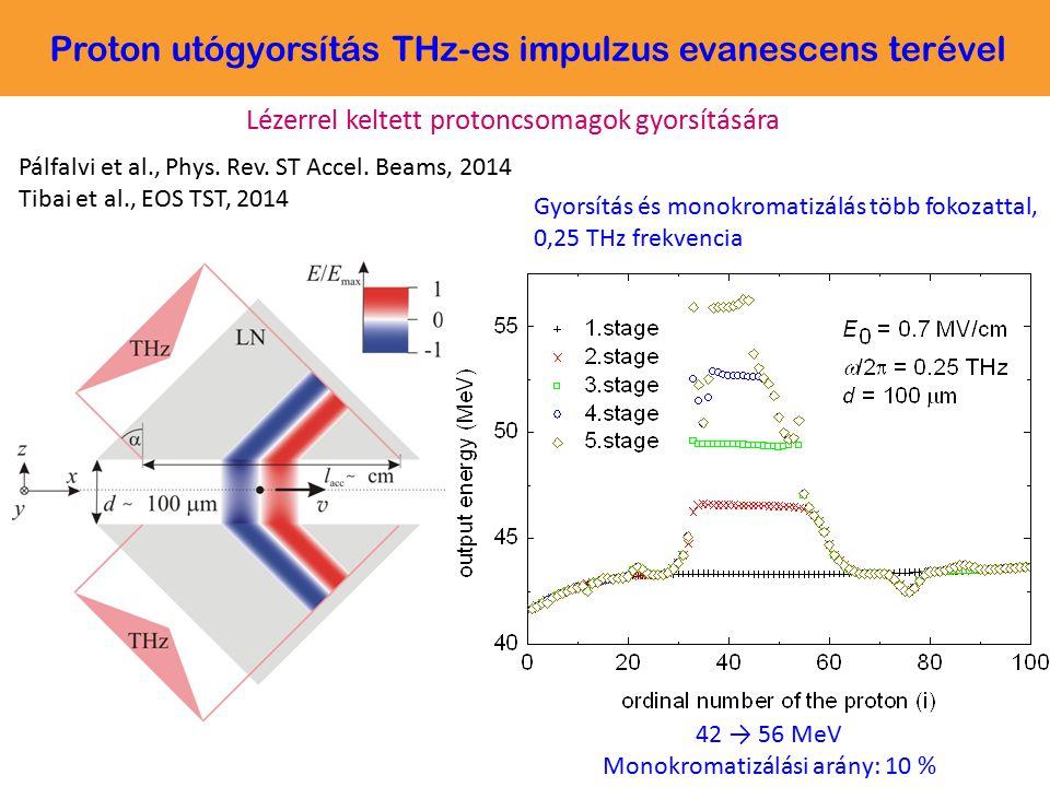 Pálfalvi et al., Phys. Rev. ST Accel. Beams, 2014 Tibai et al., EOS TST, 2014 42 → 56 MeV Monokromatizálási arány: 10 % Gyorsítás és monokromatizálás