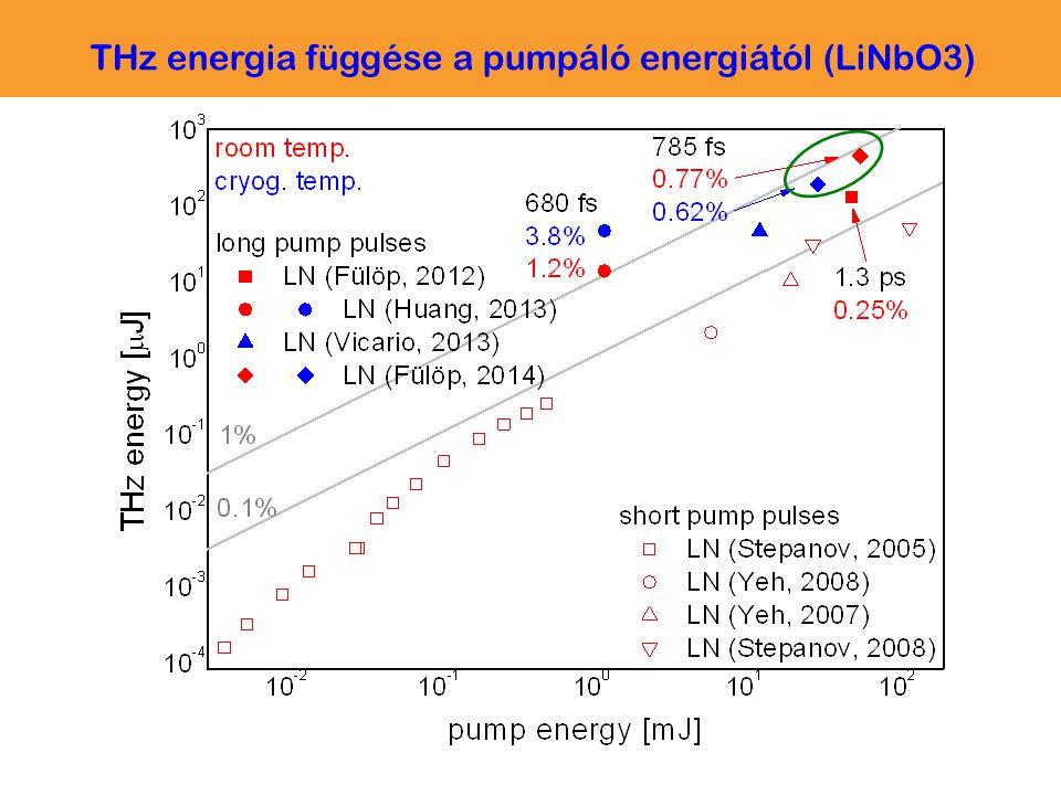 THz energia függése a pumpáló energiától (LiNbO3)