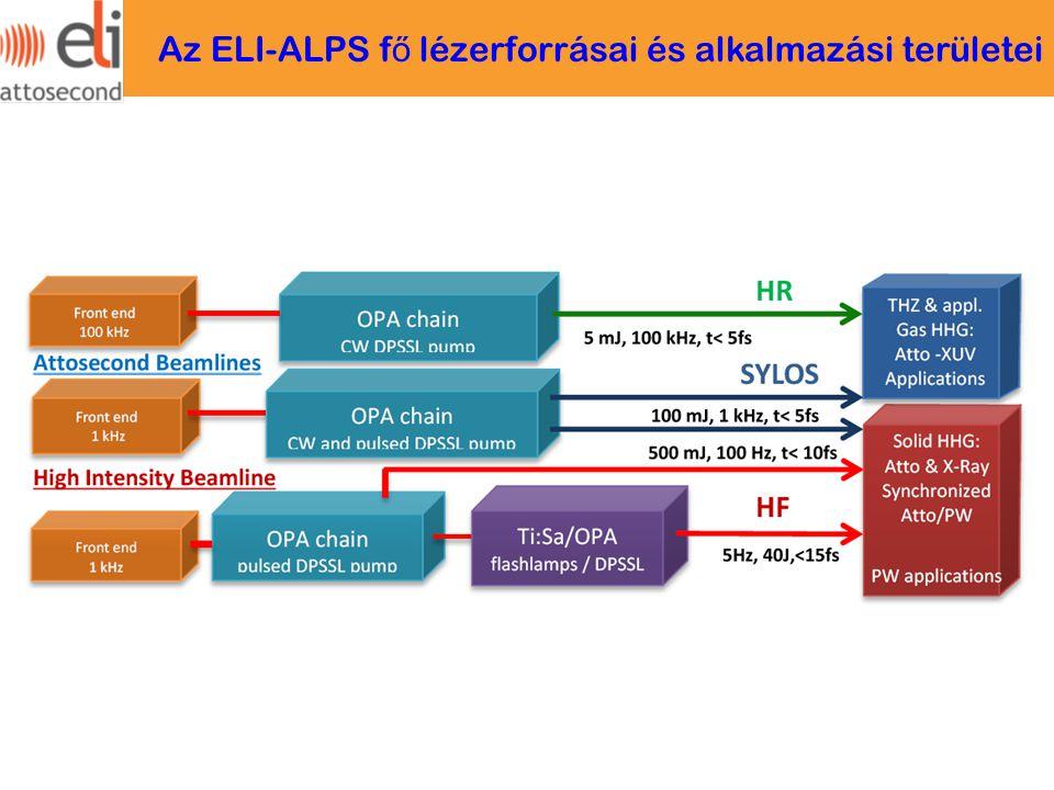 Az ELI-ALPS f ő lézerforrásai és alkalmazási területei