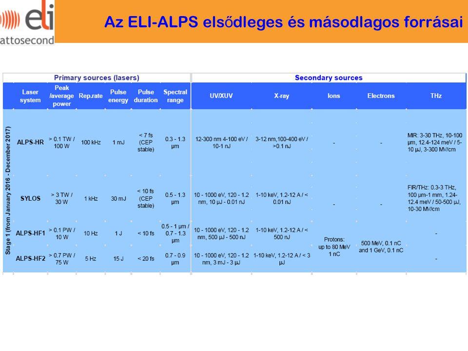 Az ELI-ALPS els ő dleges és másodlagos forrásai