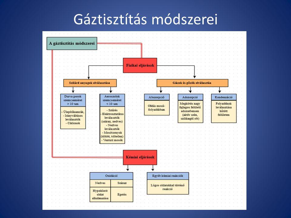 Gáztisztítás módszerei
