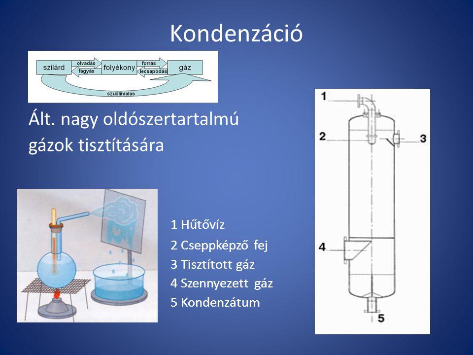 Kondenzáció Ált. nagy oldószertartalmú gázok tisztítására 1 Hűtővíz 2 Cseppképző fej 3 Tisztított gáz 4 Szennyezett gáz 5 Kondenzátum