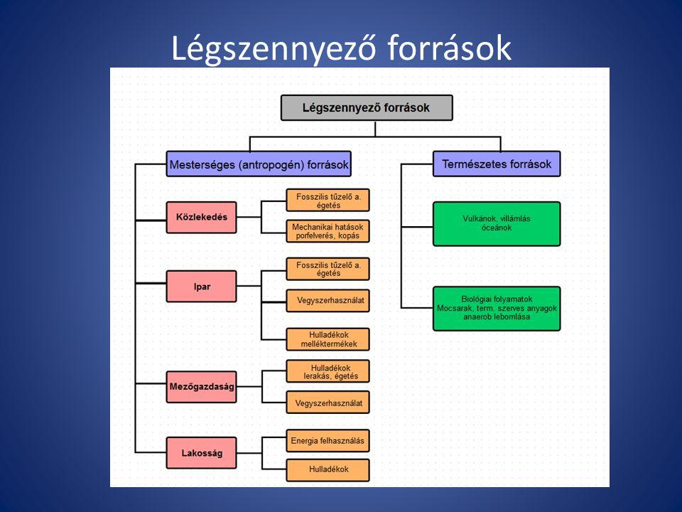 Diszperz rendszerek Diszperziós közeg (a környezeti közeg) Diszpergált anyag (szennyezők) Diszperz rendszer neve gázfolyadékaeroszol (köd) gázszilárdaeroszol (füst) folyadékgázhab (tejszínhab) folyadék emulzió (majonéz) folyadékszilárdszol szilárdgázhab szilárdfolyadékgél szilárd