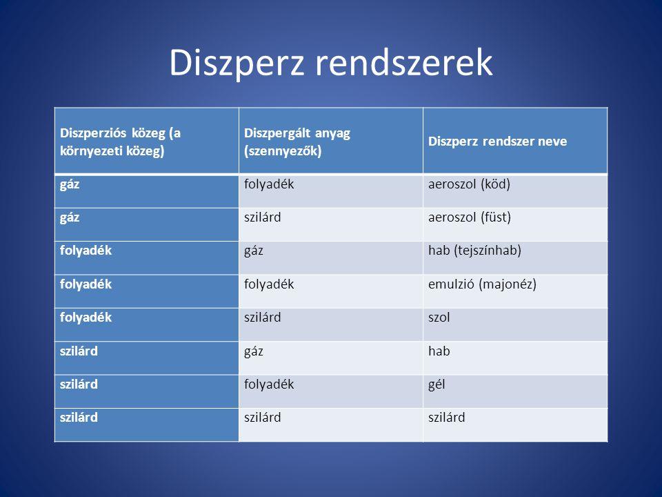 Diszperz rendszerek Diszperziós közeg (a környezeti közeg) Diszpergált anyag (szennyezők) Diszperz rendszer neve gázfolyadékaeroszol (köd) gázszilárda