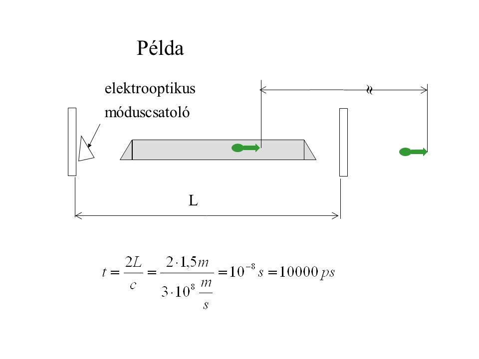 Példa L  elektrooptikus móduscsatoló
