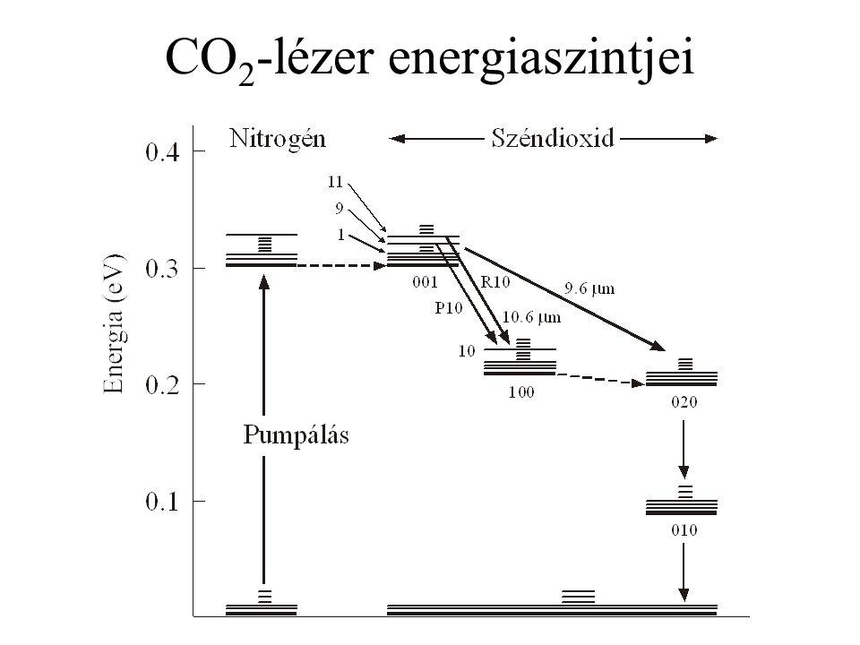 CO 2 -lézer energiaszintjei