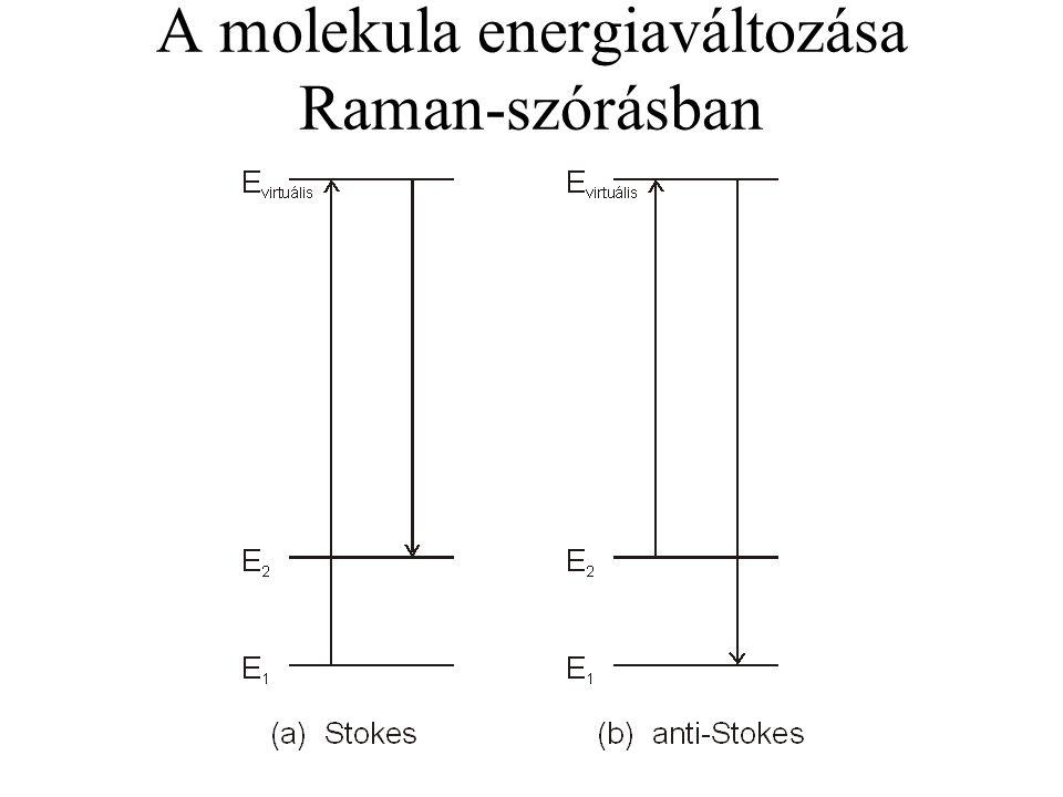A molekula energiaváltozása Raman-szórásban