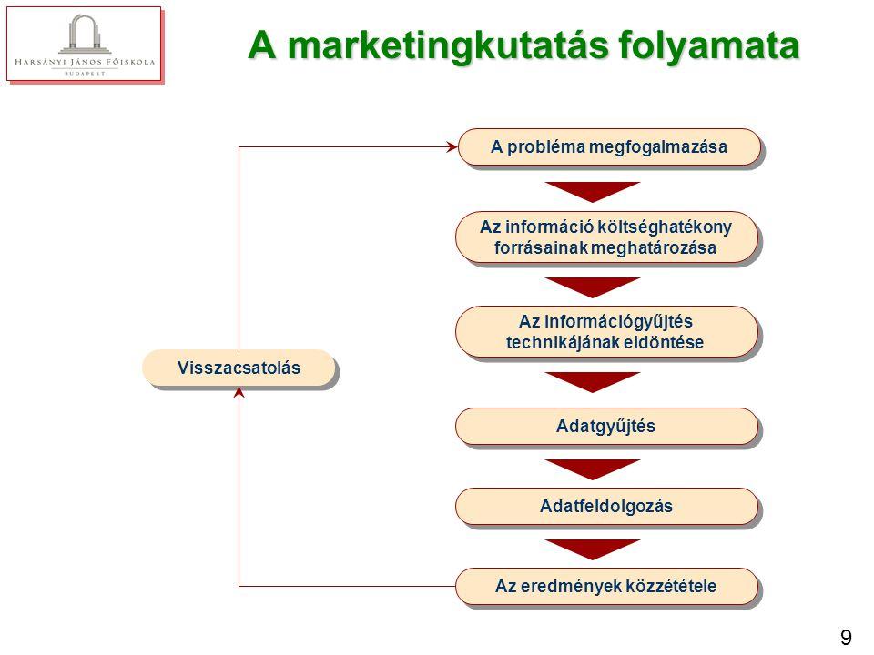 9 A marketingkutatás folyamata A probléma megfogalmazása Az információ költséghatékony forrásainak meghatározása Az információgyűjtés technikájának el