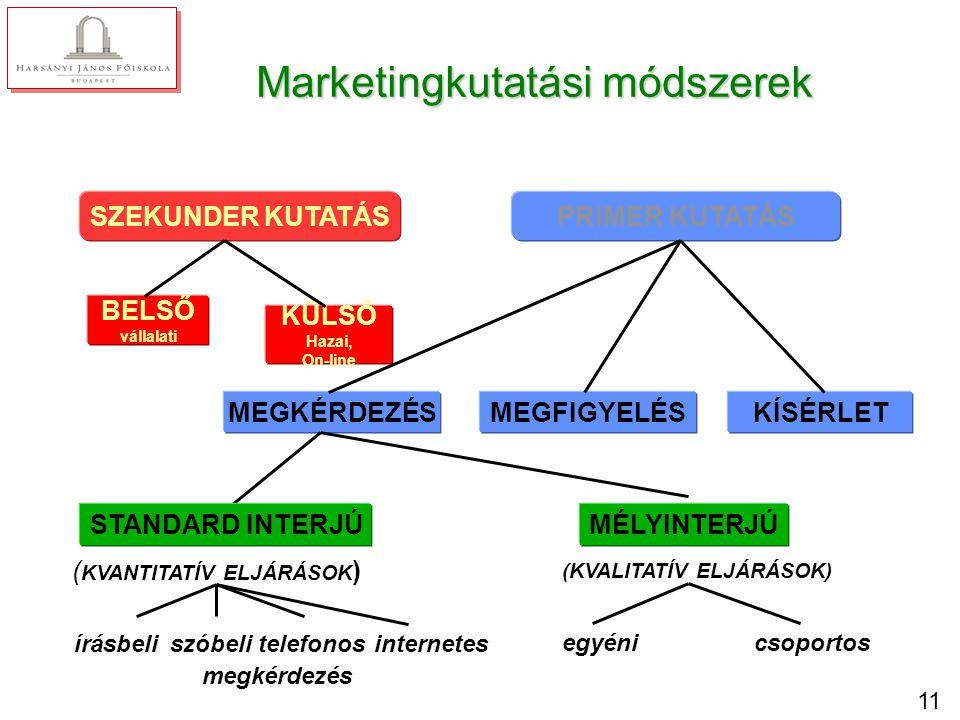 11 Marketingkutatási módszerek SZEKUNDER KUTATÁSPRIMER KUTATÁS BELSŐ vállalati KÜLSŐ Hazai, On-line MEGKÉRDEZÉSMEGFIGYELÉSKÍSÉRLET (KVALITATÍV ELJÁRÁS