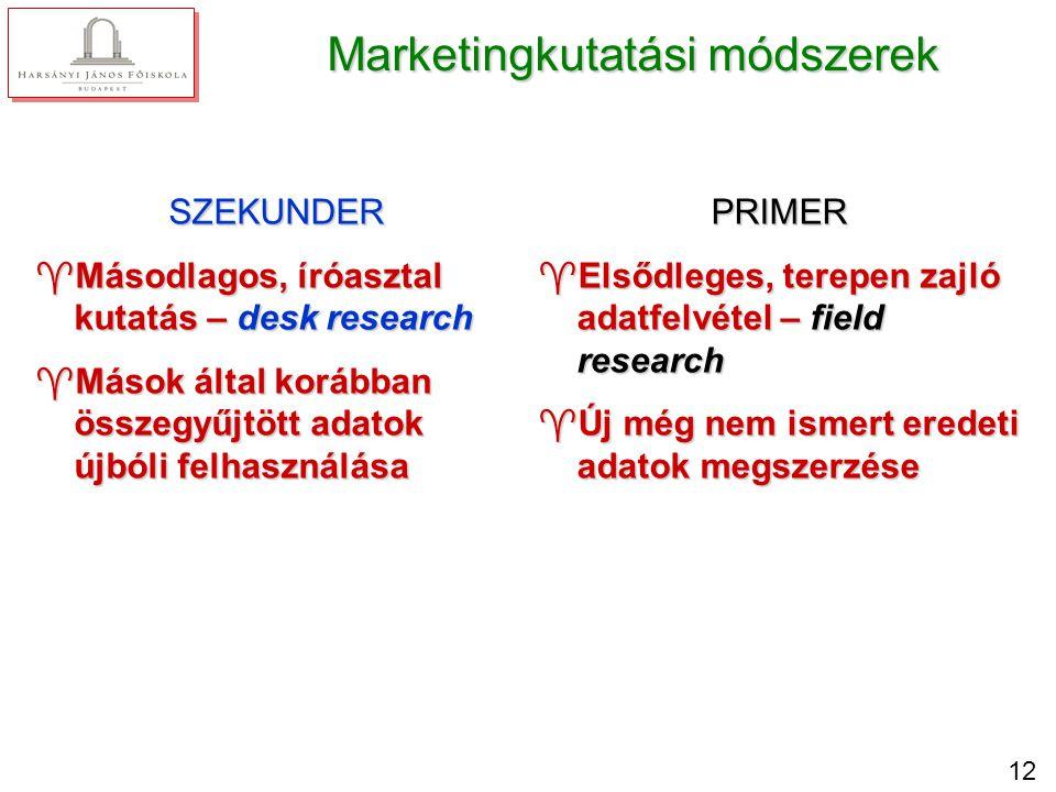 12 Marketingkutatási módszerek SZEKUNDER ^Másodlagos, íróasztal kutatás – desk research ^Mások által korábban összegyűjtött adatok újbóli felhasználás