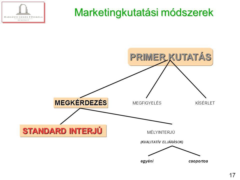 17 Marketingkutatási módszerek PRIMER KUTATÁS MEGKÉRDEZÉS MEGFIGYELÉSKÍSÉRLET (KVALITATÍV ELJÁRÁSOK) egyénicsoportos STANDARD INTERJÚ MÉLYINTERJÚ