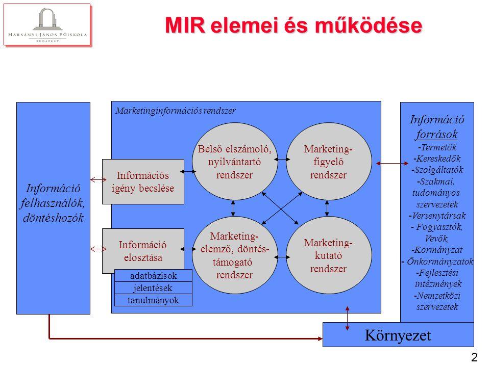 2 MIR elemei és működése Információ felhasználók, döntéshozók Információ források -Termelők -Kereskedők -Szolgáltatók -Szakmai, tudományos szervezetek