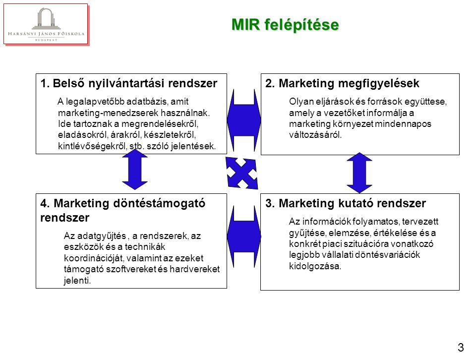 3 MIR felépítése 2. Marketing megfigyelések Olyan eljárások és források együttese, amely a vezetőket informálja a marketing környezet mindennapos vált