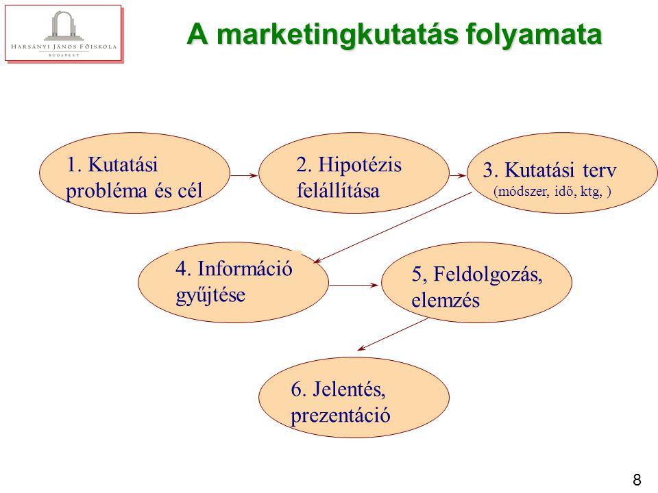 8 A marketingkutatás folyamata 1. Kutatási probléma és cél 2. Hipotézis felállítása 3. Kutatási terv (módszer, idő, ktg, ) 4. Információ gyűjtése 5, F