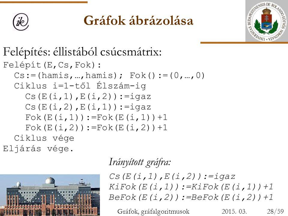 Gráfok ábrázolása 2015. 03. 28. Felépítés: éllistából csúcsmátrix: Felépít(E,Cs,Fok): Cs:=(hamis,…,hamis); Fok():=(0,…,0) Ciklus i=1-től Élszám-ig Cs(